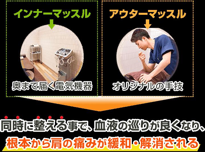 インナーマッスルとアウターマッスルを同時に整えることで肩の痛みが緩和・解消できる